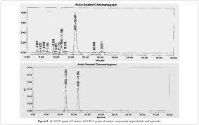protective effect of a standardized fraction from vitex negundo biochemistry analytical biochemistry hplc graph fraction