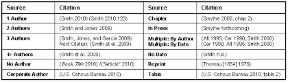 MLA Style Page Format
