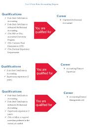 post graduate certificate in accounting school of continuing studies accounting carere qualifications part 2