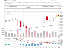 UniFirst Corp (UNF) Analysts See $1.34 EPS