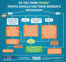 best ideas about transgender genderqueer 81 best ideas about transgender genderqueer bisexual and chaz bono