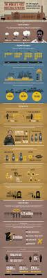 best images about industrial revolution oliver this is a great visual to show the effect the industrial revolution had on people s lives