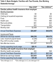 the cost of living in iowa  table 2 two parent families