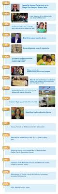 our history the wilkinson center timeline1