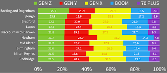the generations of the uk the huffington post 2015 07 24 1437741211 4229630 genz top 10 png