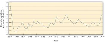 the meaning of real gdp figure 3 15 the unemployment rate in the united states
