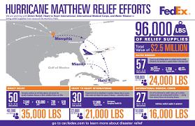 fedex responds to hurricane matthew aftermath fedex hurricane matthew relief for infographic