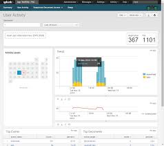 adding code using javascript and search processing language splunk the user activity dashboard includes a panel that displays information about user activity associated different data sources providers