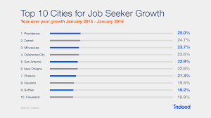 over 50% of us workers are thinking about a new job for the new job search increased the most in these ten cities