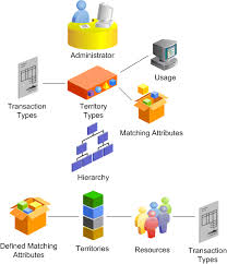 oracle territory manager user guide territory administration business flow