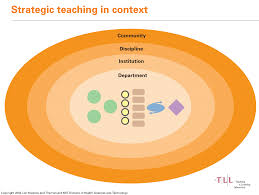 what is strategic teaching mit teaching and learning laboratory strategic teaching in context diagram