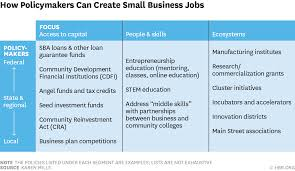 a playbook for making america more entrepreneurial w150522 mills howpolicymakers