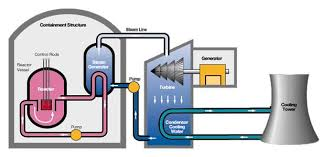 the feasibility of nuclear energy   the free information societyfigure   diagram of a nuclear power plant