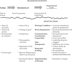 five dysfunctions team assessment document sample leadership five dysfunctions team exercises figure 1 manifestations and dysfunctions of the m a process
