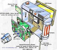 working of digital cameras   electronic circuits and diagram    digital camera diagram
