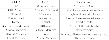 Table 2.4 from Grid and high performance computing applied to ...