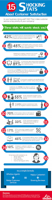 best ideas about customer relationship management 15 shocking stats about customer satisfaction