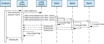 enterprise integration patterns   introduction to composed    asynchronous  parallel processing of loan requests