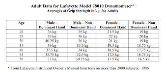 grip strength norms using the lafayette hand dynamometer hand dynamometers are particularly useful for measuring change in grip strength over time for example