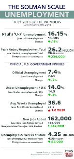 is baby boomer retirement behind the drop in s unemployment s unemployment numbers