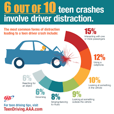 distraction and teen crashes  even worse than we thought   aaa    additional resources
