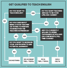 how to teach english abroad great big scary world teaching qualifications