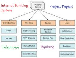 Internet Banking System      Projects