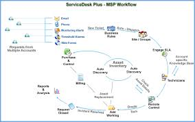 msp help desk software features   servicedesk plus   mspsdp msp workflow diagram