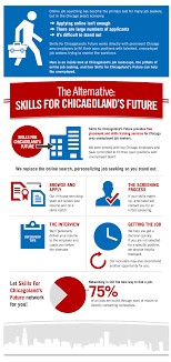 don t be just another applicant skills for chicagolands future view jobs by industry