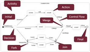 viatra  activity diagrams to petri nets   eclipsepediacore set of uml activity diagram elements