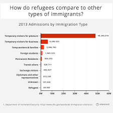 questions about refugees answered charts venngage infographic how does the number of refugees compare to other types of immigrants