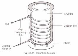 the induction furnace physics homework help physics assignments the induction furnace