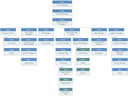hotel organizational chart introduction and sample hotel organizational chart