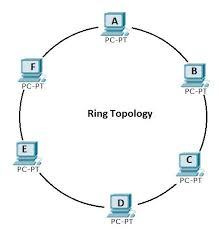 how does a ring topology work   the most wonderful design of the ringsring topology certiology