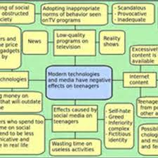 essay on modern technology in education   essay topicspersuasive essay about modern technology pic morehd image