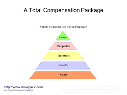 A Total Compensation Package diagram | drawpack.com | Flickr ... A Total Compensation Package diagram | by drawpack