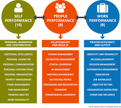 soft skills ability perform reg  core ability model soft skills
