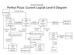 example of dfd with answer      another example perfect pizza  current logical level  diagram