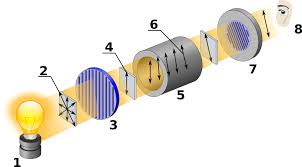 Resultado de imagen de polarimetro