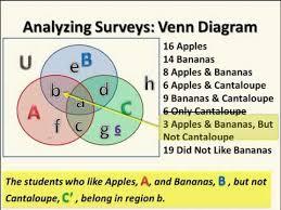 survey question with venn diagram of  sets   youtubesurvey question   venn diagram of  sets