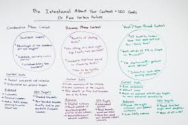 be intentional about your content seo goals or face certain be intentional about your content seo goals or face certain failure