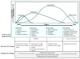 feature article  an integral approach to project management    figure   elements and catalysts of change  in the project lifecycle stages