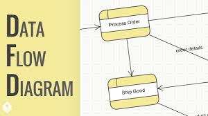 how to draw data flow diagram    youtubehow to draw data flow diagram