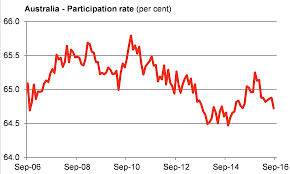 should the rba be worried about the labour market qic the unemployment rate in fell from 5 7% to 5 6% in but this was entirely driven by weaker labour force participation