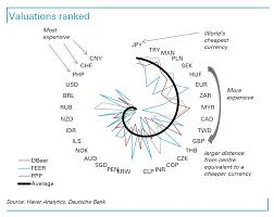 the british pound is significantly undervalued says deutsche bank pound undervalued overall methodology