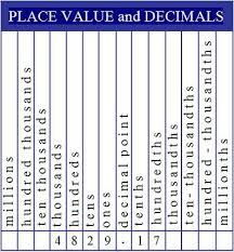 Decimal place value homework help fPDF