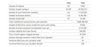 world war i and the american red cross red cross world war i statistics at a glance