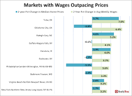 home price growth versus wage growth during housing recovery other metro areas where wage growth outpaced home price appreciation during the housing recovery included new york northern new jersey long island