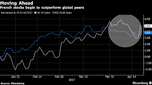le pen victory worries some investors a lot more than others even during the periods of elevated tension caused by french election polling and the rise of far right and far left candidates in mid and early