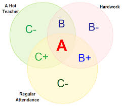 venn diagram templates to download or modify onlinevenn diagrams templates at creately